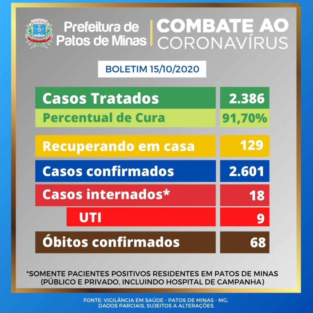 Covid-19: boletim epidemiológico informa 6 novos casos e 2 óbitos confirmados