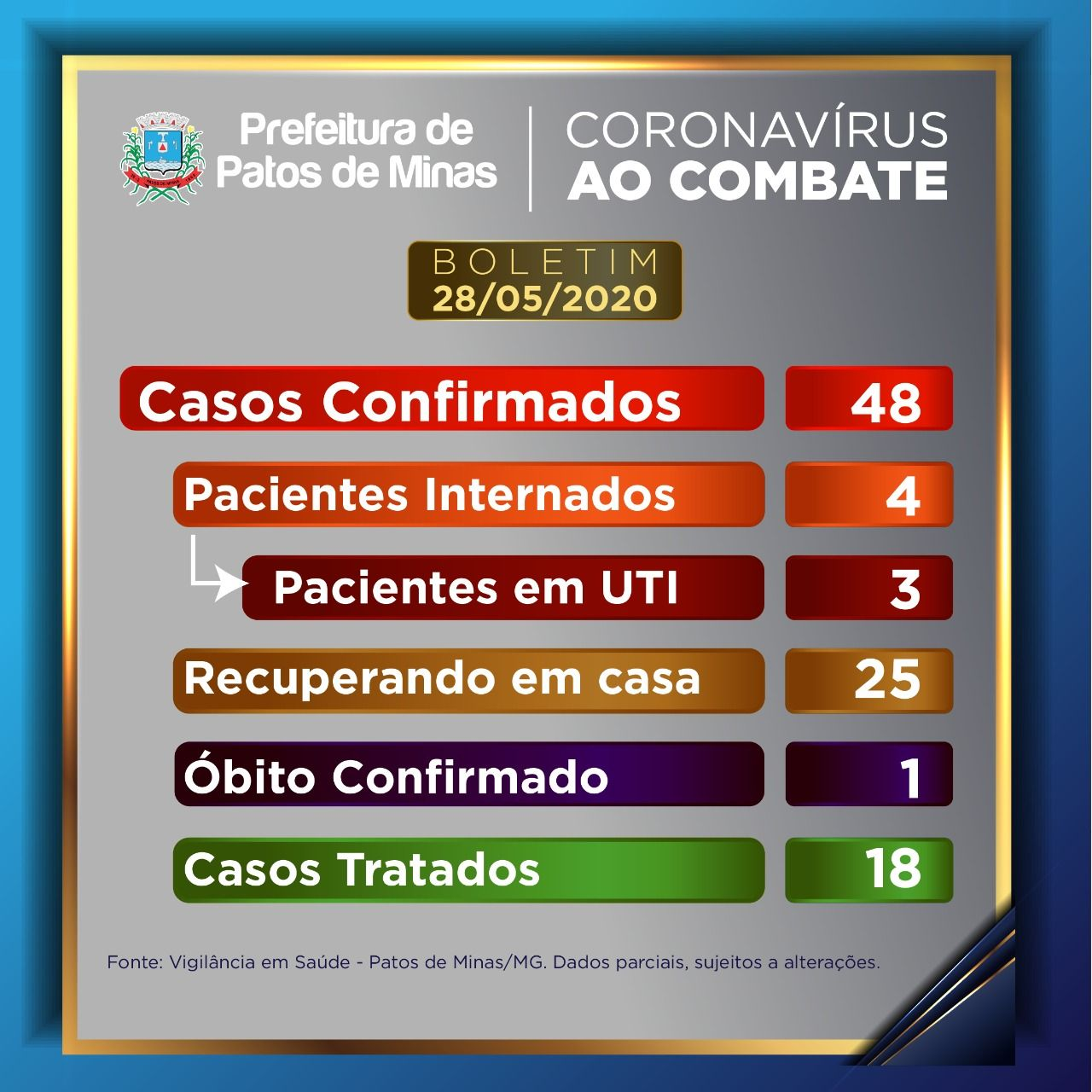 Casos confirmados de Covid-19 seguem aumentando em Patos de Minas e chegam a 48