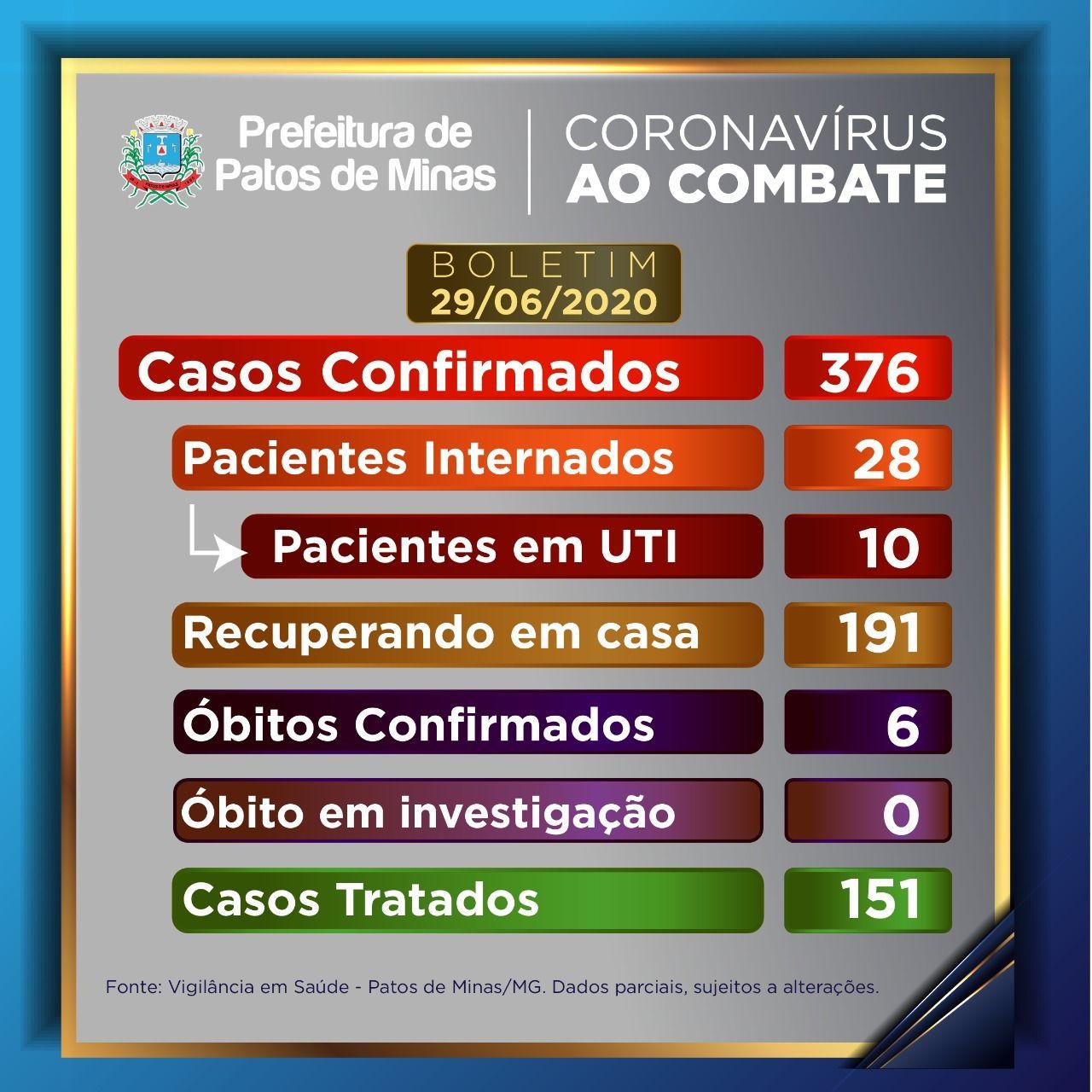 Covid-19: mais duas mortes são confirmadas em Patos de Minas; total de casos chegam a 376