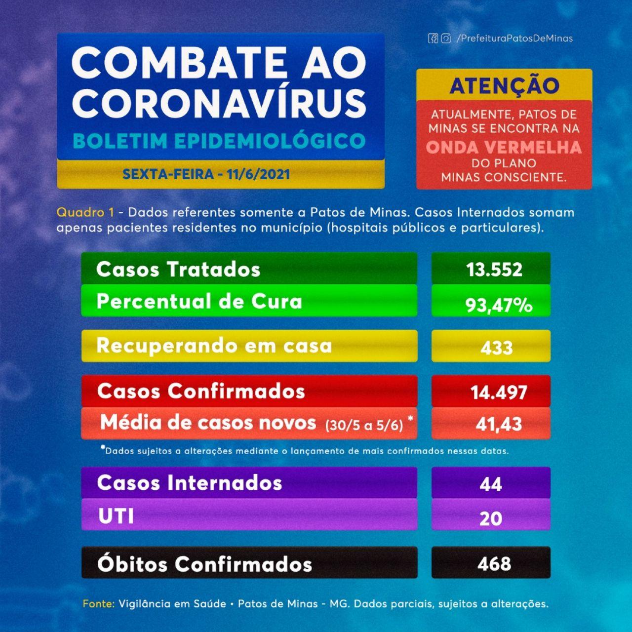 Covid-19: Patos de Minas registra 48 novos casos; 13.552 pessoas já se recuperaram da doença