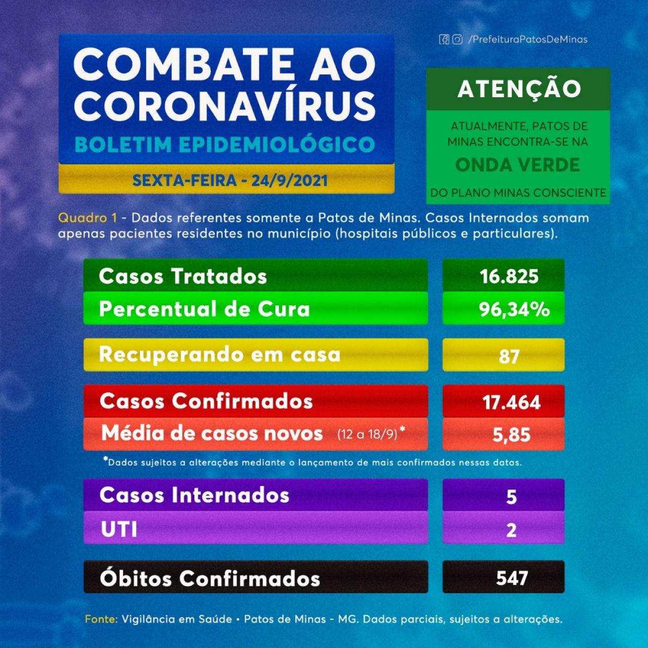 Covid-19: boletim informa 15 novos casos e mais 1 óbito