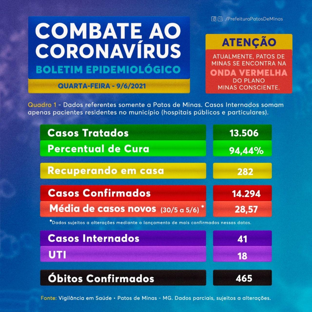 Covid-19: Patos de Minas registra 26 novos casos confirmados; 13.506 pessoas já se recuperaram da doença