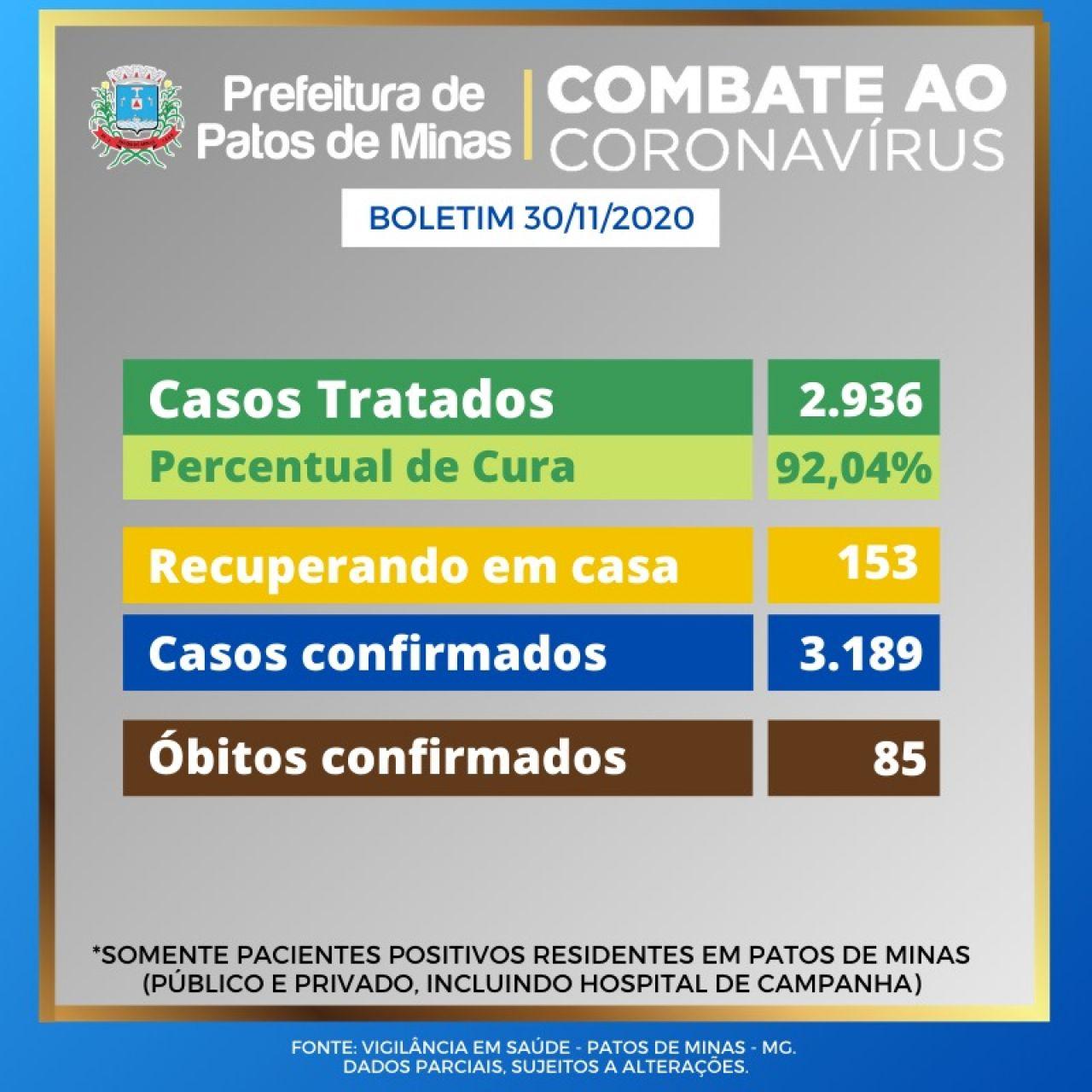 Covid-19: Patos de Minas tem 65 novos casos confirmados durante fim de semana