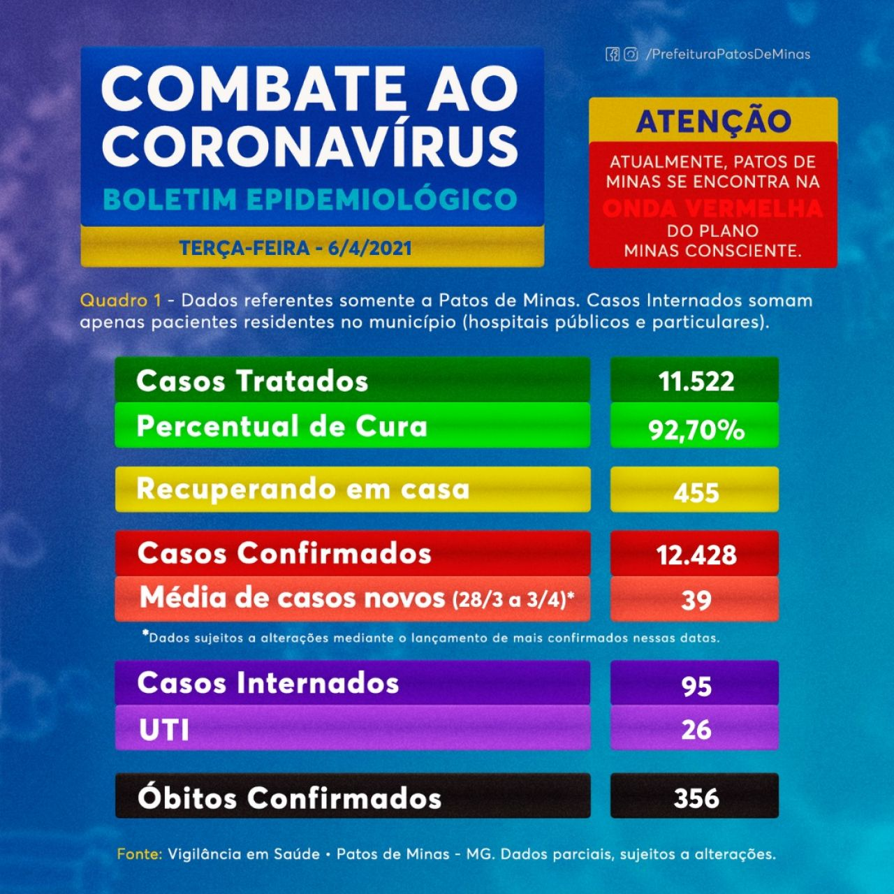 Covid-19: Patos de Minas registra 41 novos casos; 11.522 pessoas já se recuperaram da doença