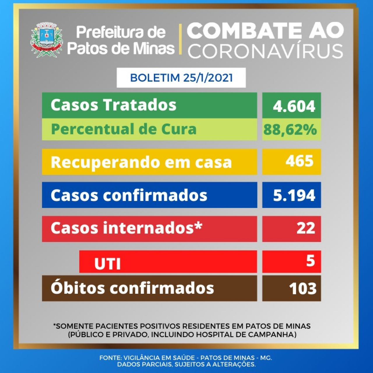 Covid-19: Patos de Minas chega a 5.194 casos confirmados da doença
