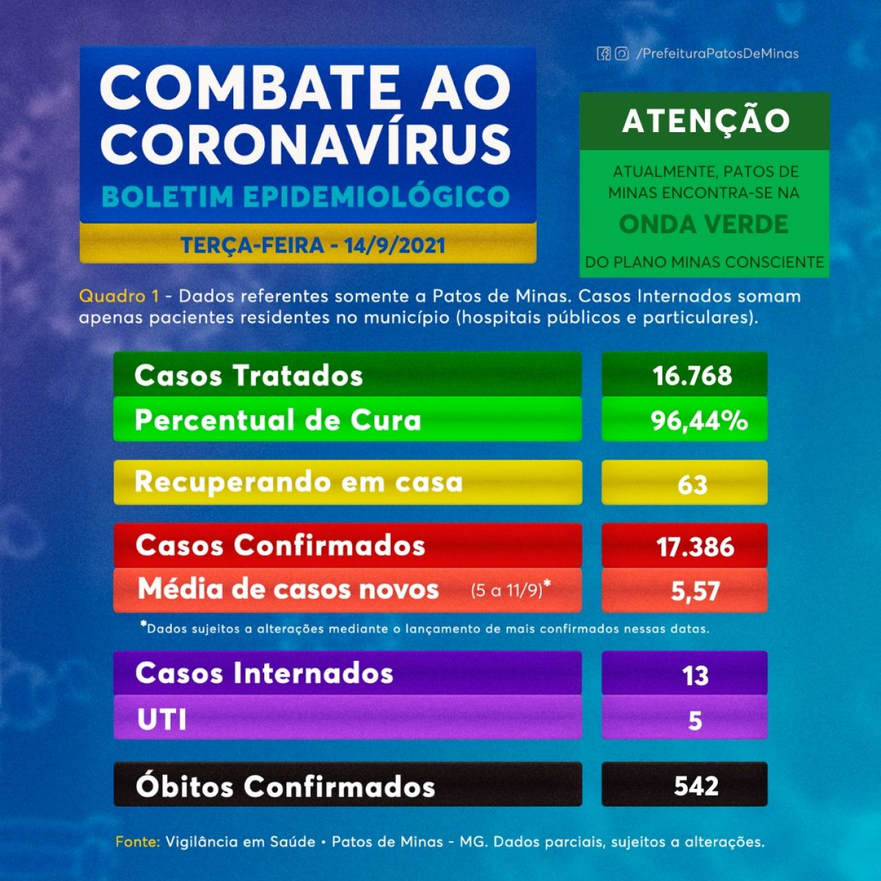 Covid-19: boletim informa 17 novos casos e confirma 1 óbito