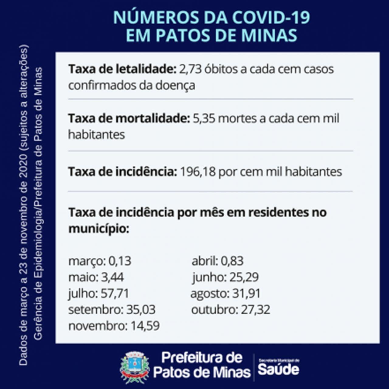 Covid-19: Epidemiologia informa letalidade de 2,73% e alerta para contaminação entre familiares