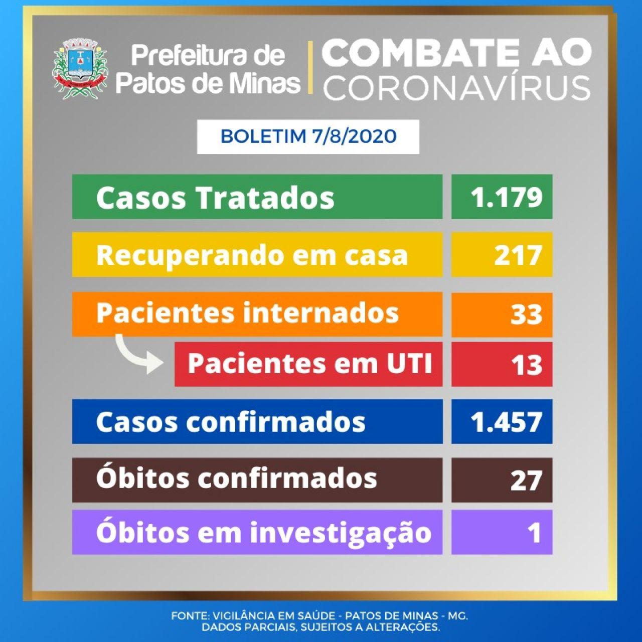 Covid-19: Patos de Minas tem 7 novos casos e 8 óbitos confirmados