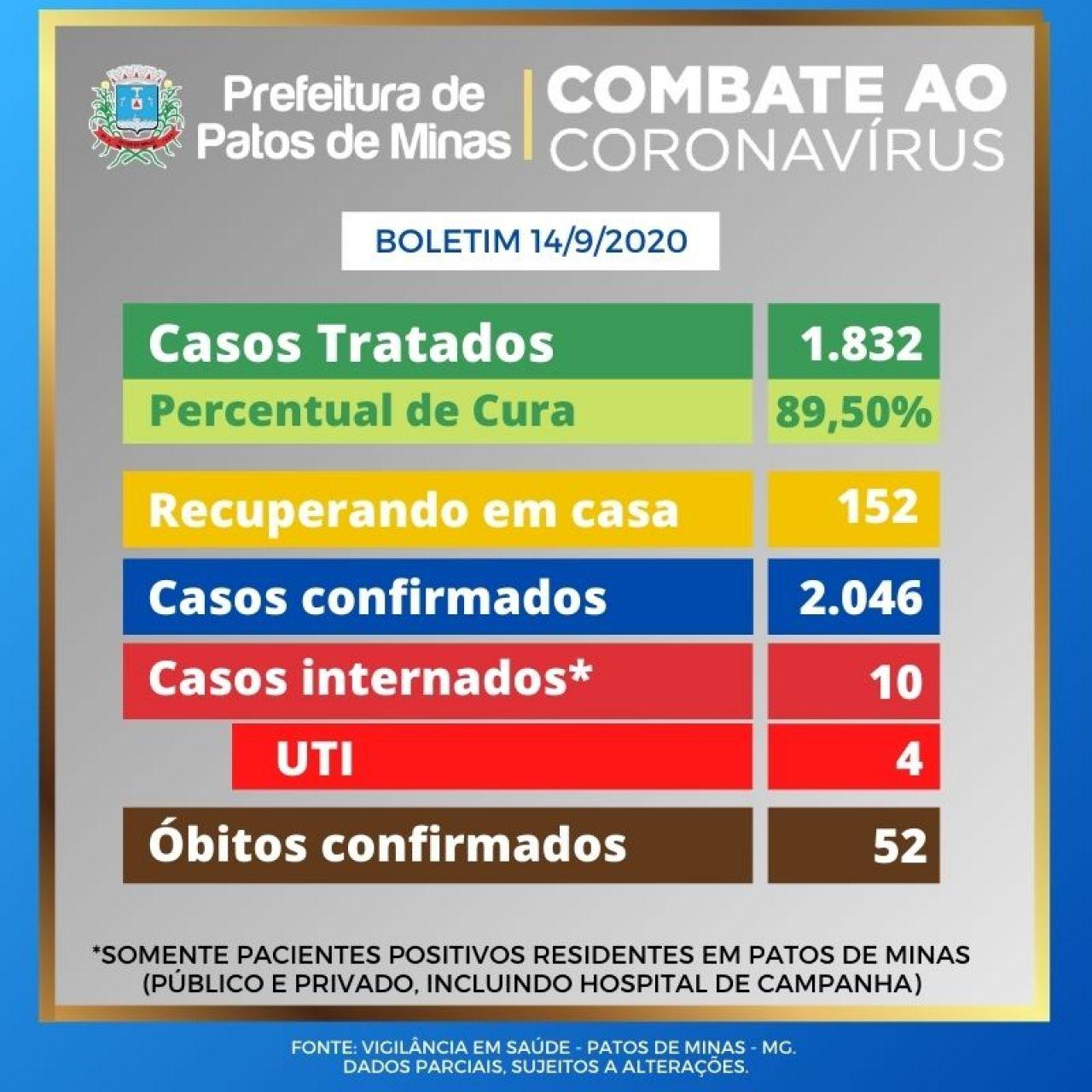 Covid-19: Patos de Minas tem 2.046 casos confirmados e 89,50% de taxa de cura
