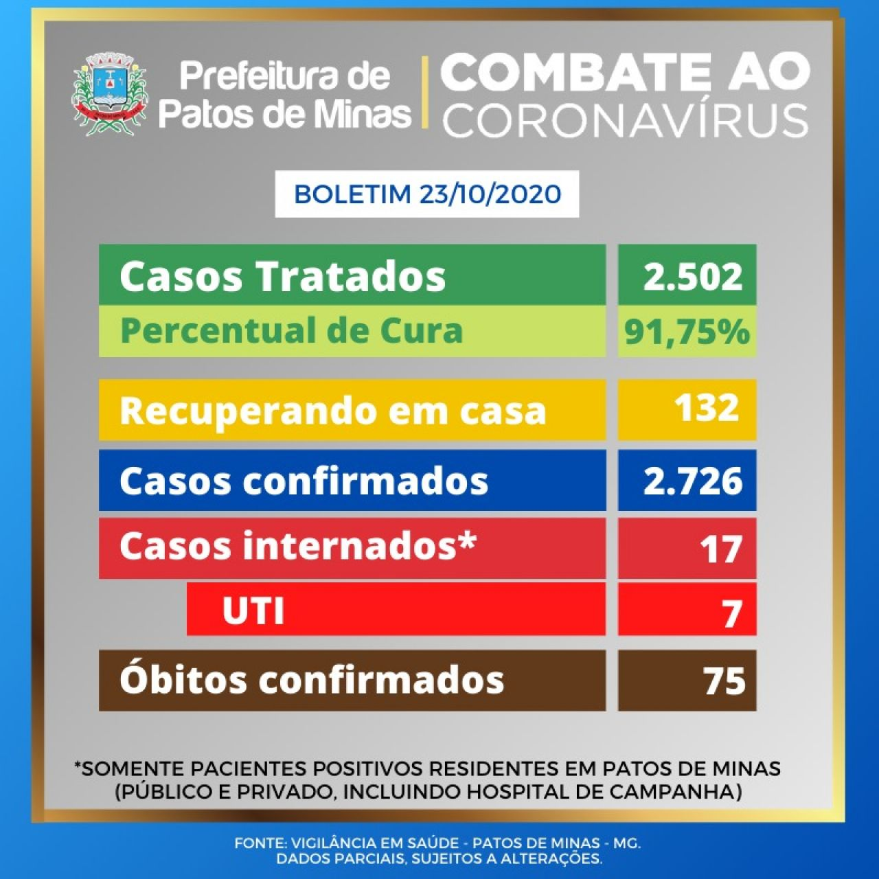 Covid-19: boletim epidemiológico informa 17 novos casos e 1 óbitos confirmado nas últimas 24 h