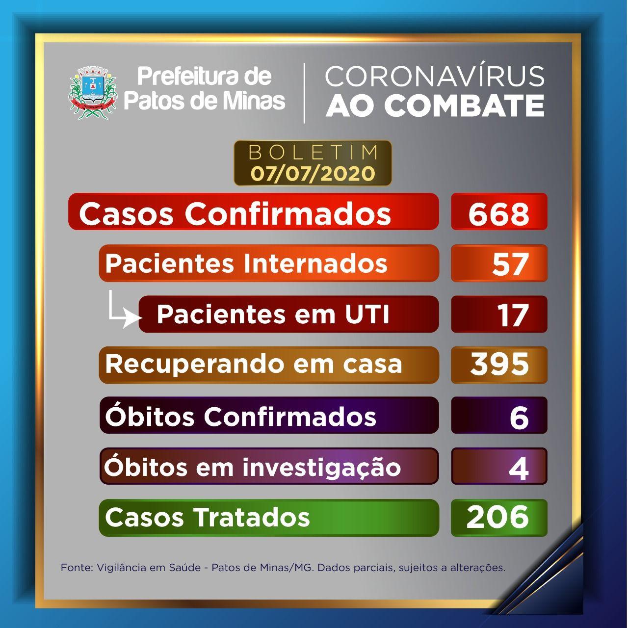 Covid-19: boletim informa 668 casos confirmados e 4 óbitos em investigação