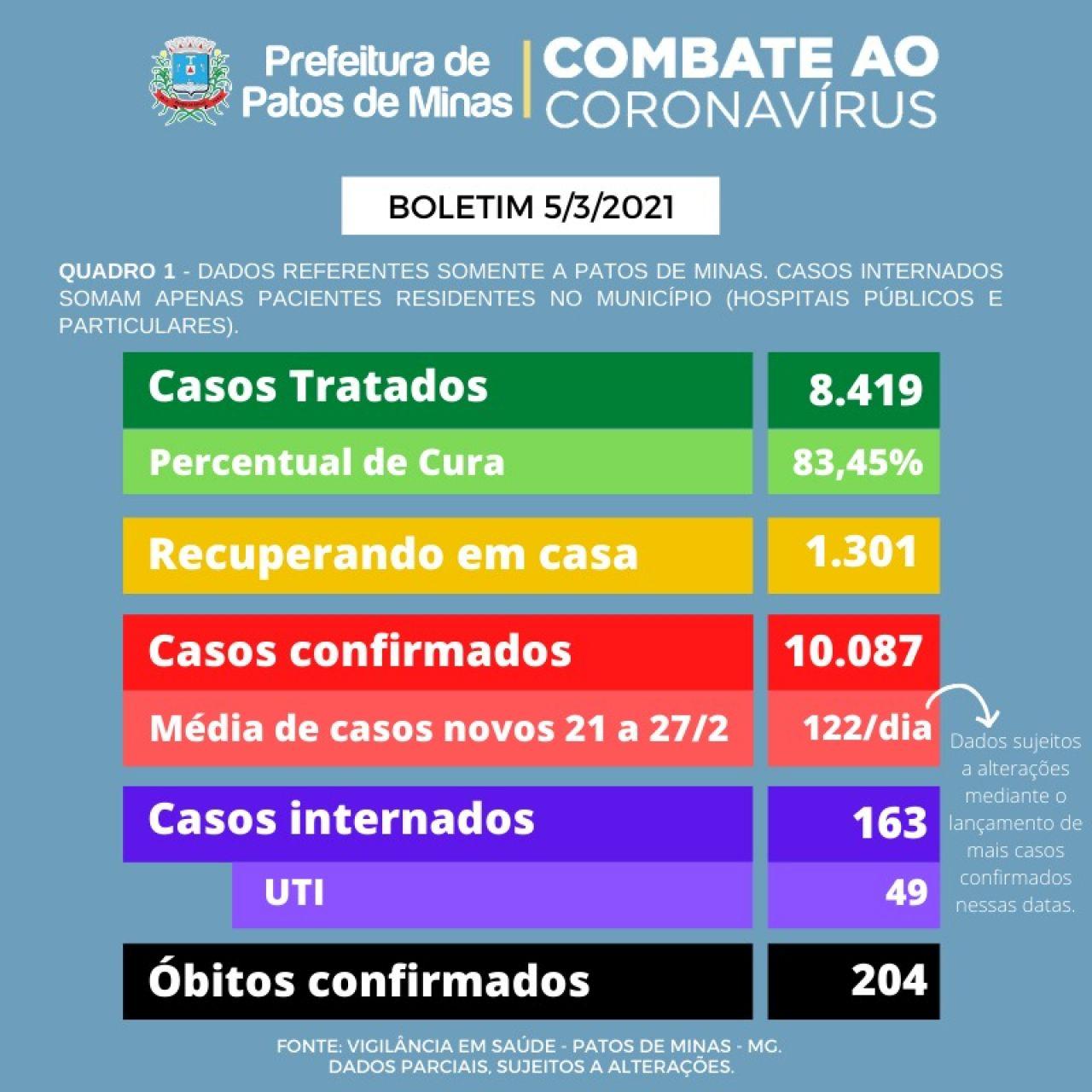 Covid-19: Patos de Minas ultrapassa a triste marca de mais de 10 mil casos, com 204 óbitos