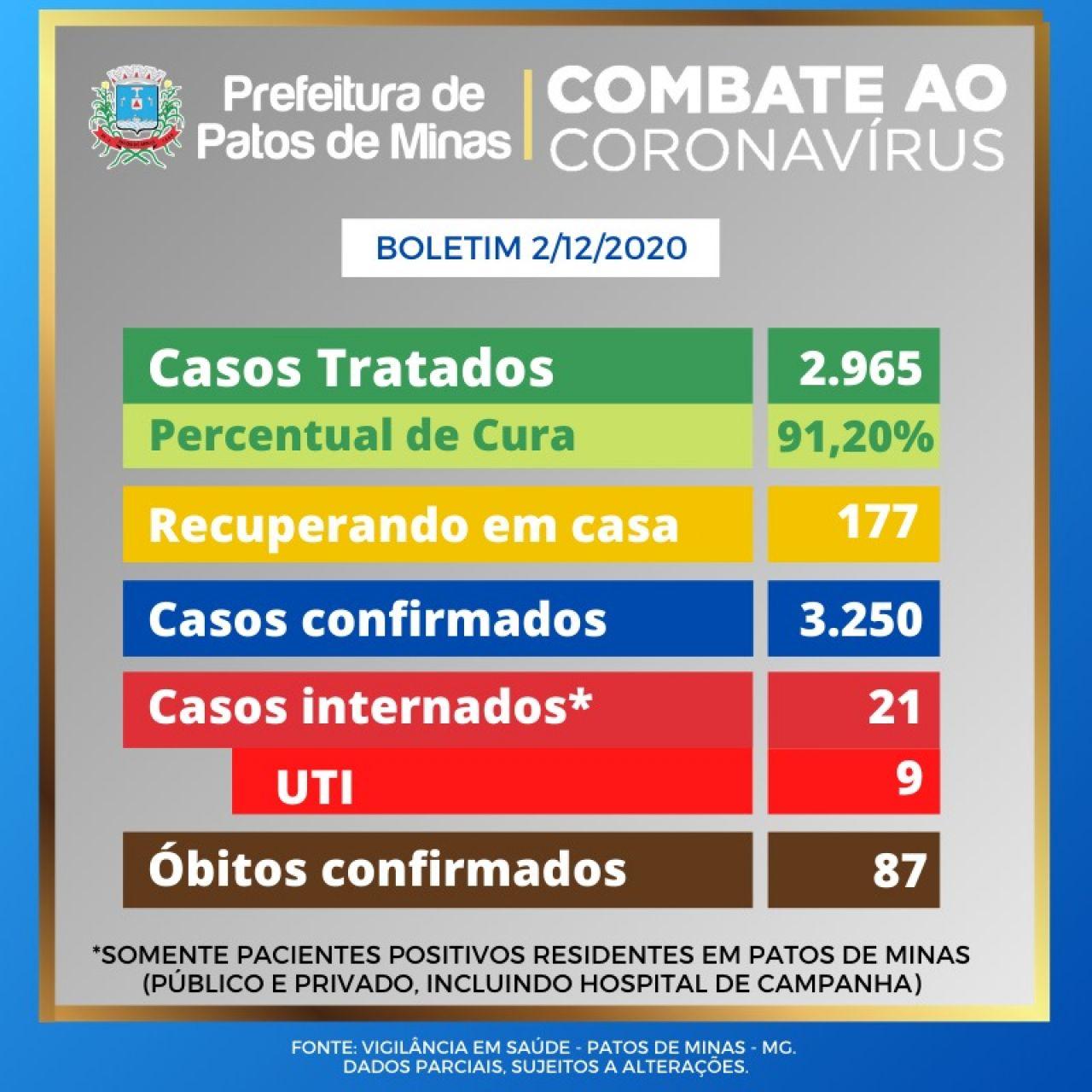 Covid-19: Patos de Minas registra 36 novos casos nas últims 24 horas
