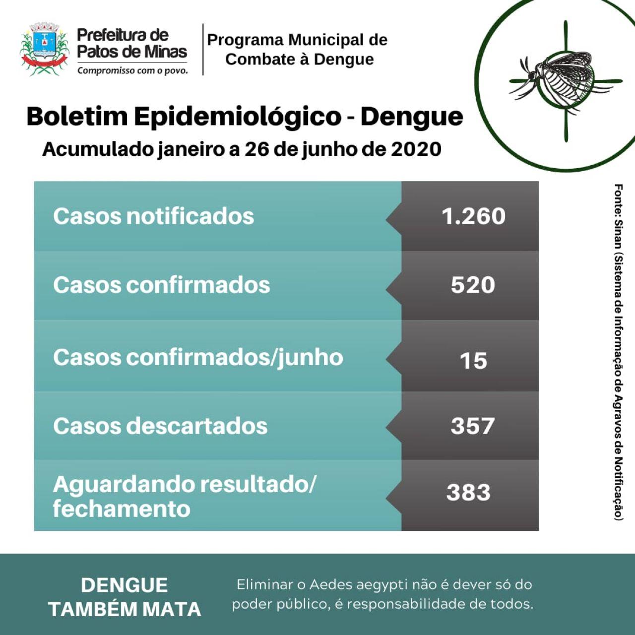 Dengue: Patos de Minas registrou 15 casos em julho; em todo ano de 2020 foram 520 casos