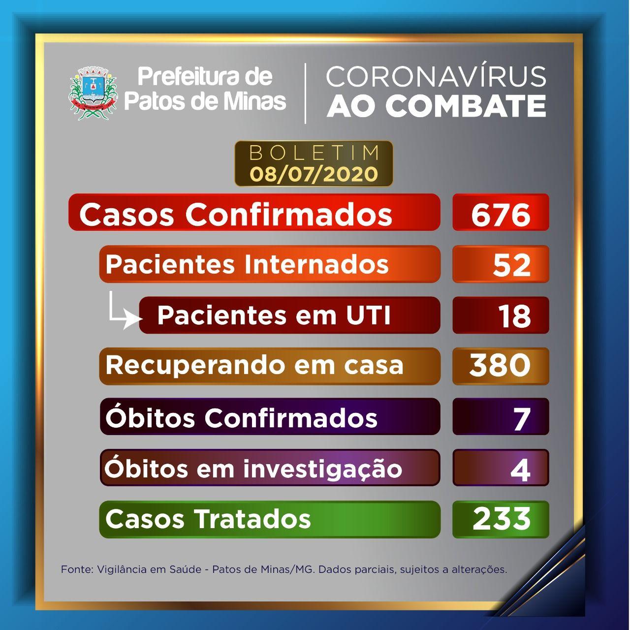Covid-19: casos diários diminuem mas sétima morte é confirmada em Patos de Minas