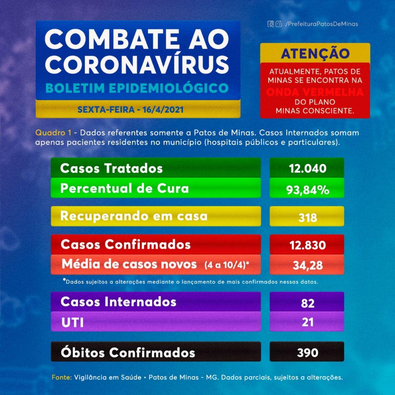 Covid-19: boletim mostra 48 novos casos sem registro de novos óbitos; 12.040 pessoas já se recuperaram da doença