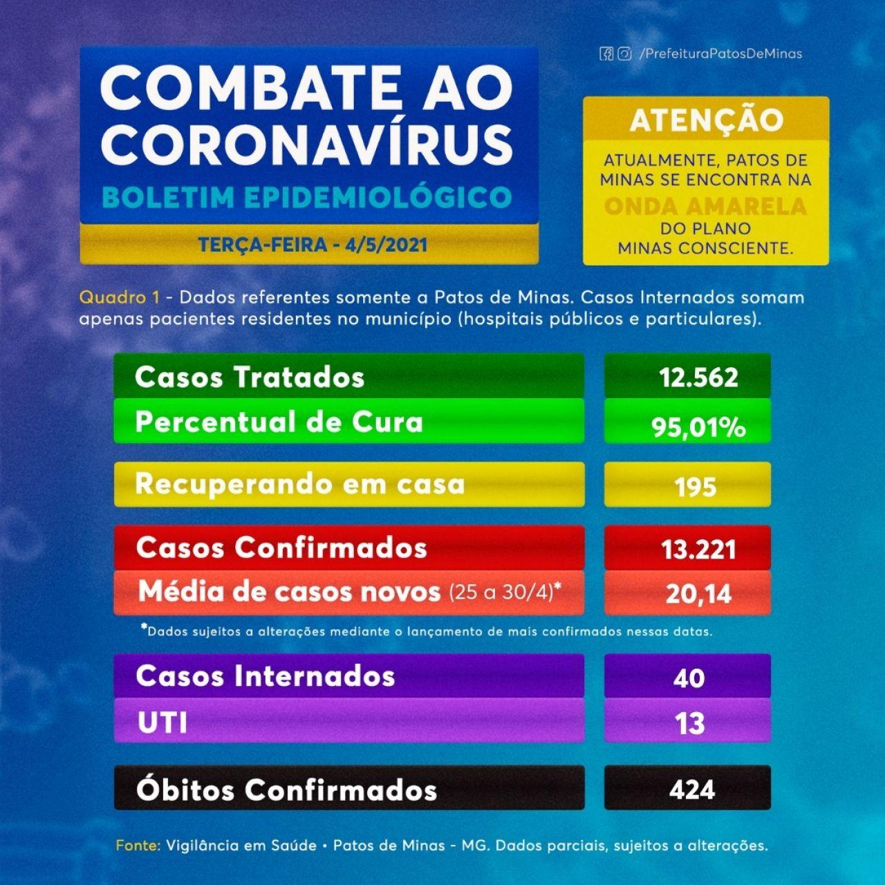 Covid-19: Patos de Minas registra 11 novos casos; taxa de cura é de 95,01%