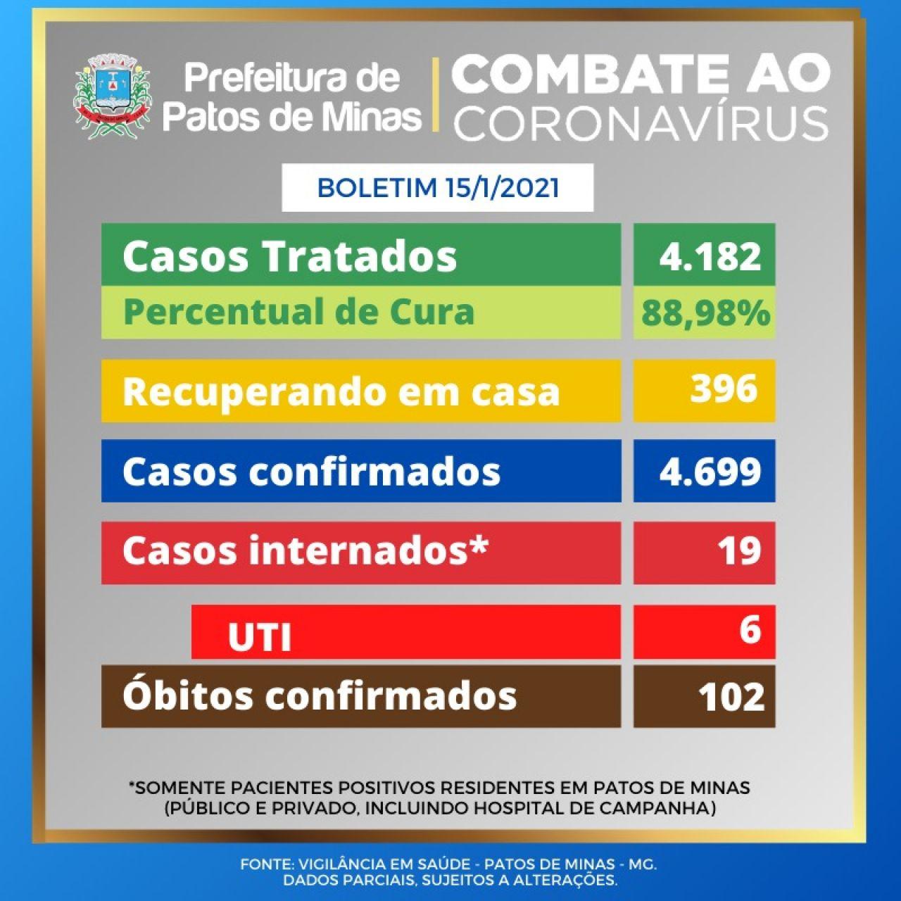 Covid-19: Patos de Minas tem 4.699 casos confirmados e 4.182 pessoas já se recuperaram