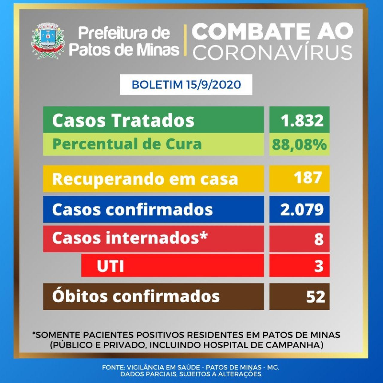 Covid-19: Patos de Minas registra 2.079 casos confirmados e 1.832 pacientes recuperados