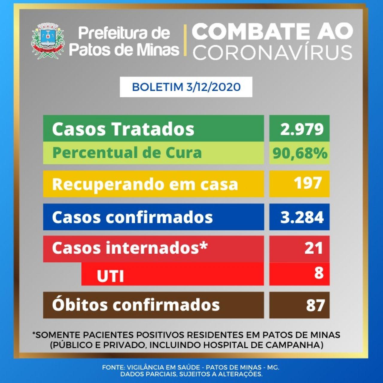 Covid-19: Patos de Minas registra 34 novos casos confirmados nas últimas 24 horas
