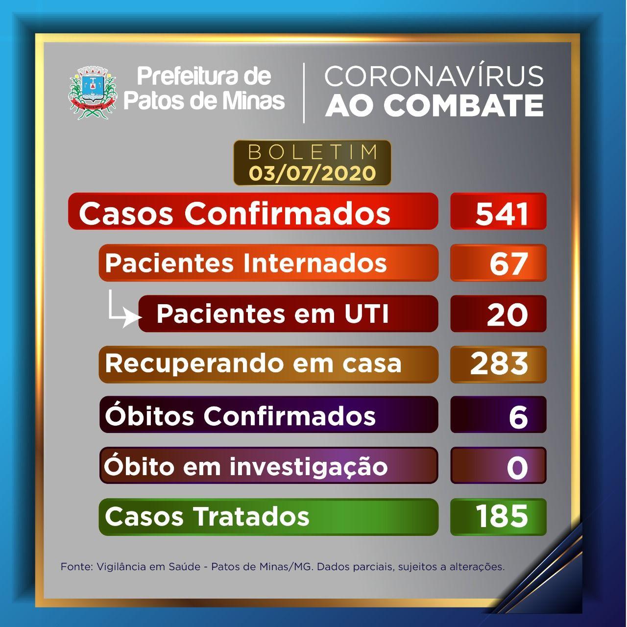 COVID-19: Patos de Minas tem 67 pacientes internados, sendo 20 na UTI e 185 pessoas foram tratadas