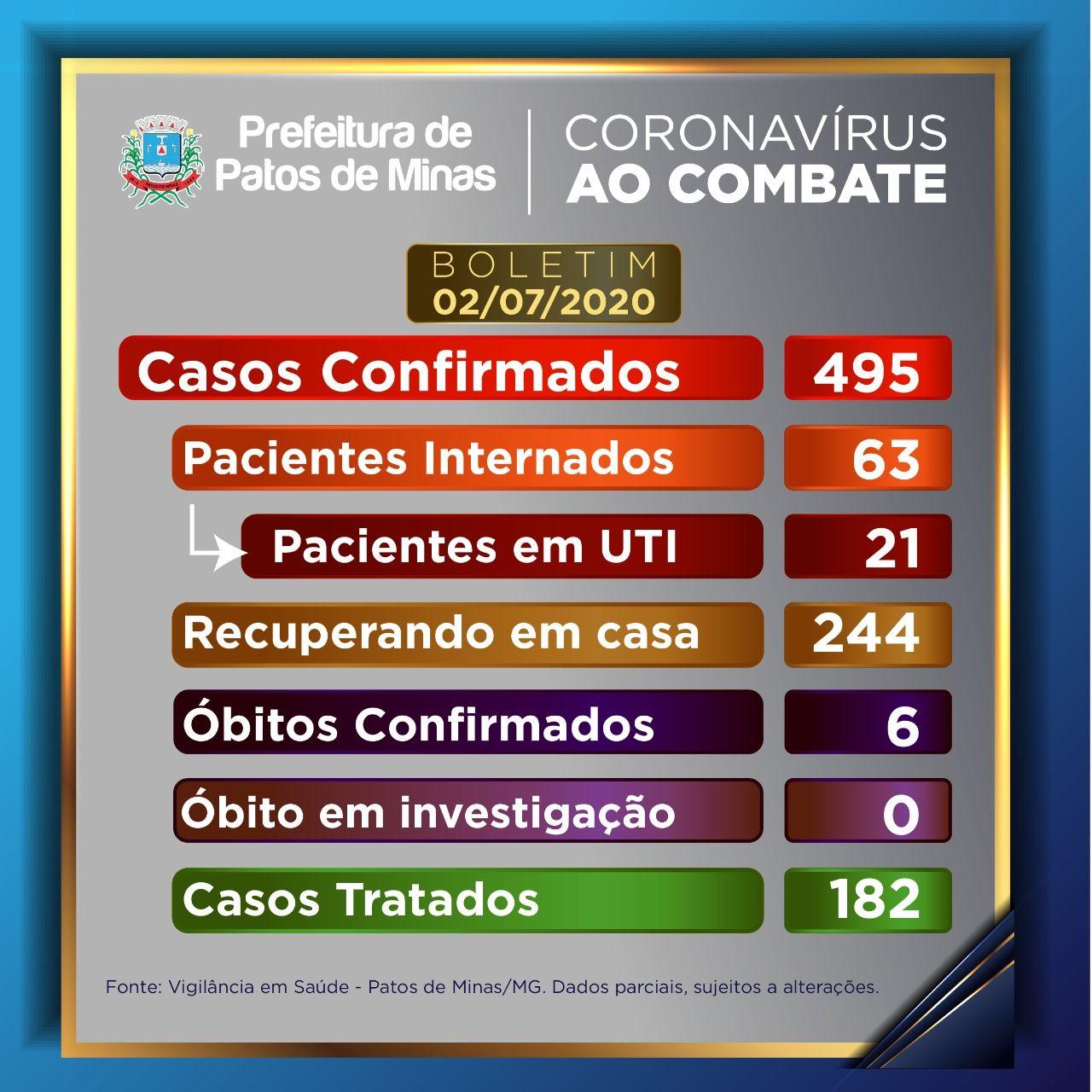 Covid-19: 42 novos casos são registrados e Patos de Minas chega a 495