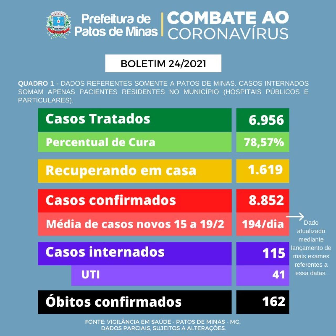 Covid-19: 6 novos óbitos são contabilizados e total chega a 162
